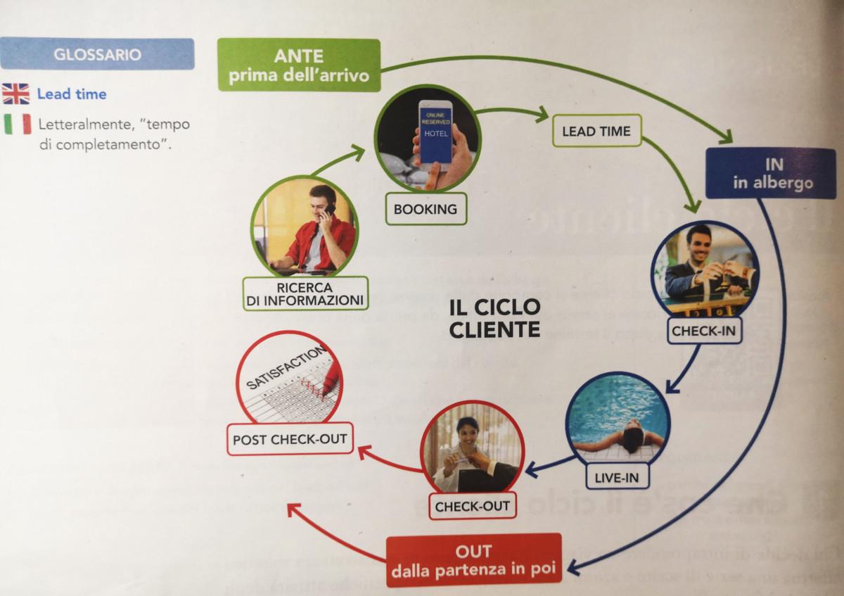 ciclo cliente