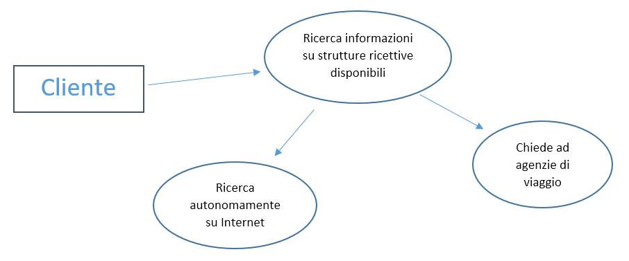 ciclocliente