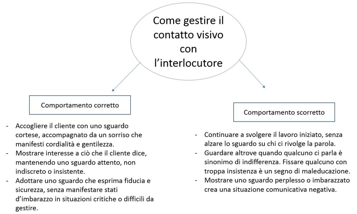 contatto visivo